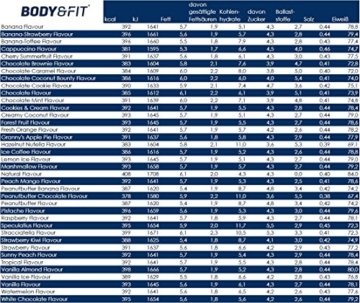 Bodyfit Whey Perfection Test 2