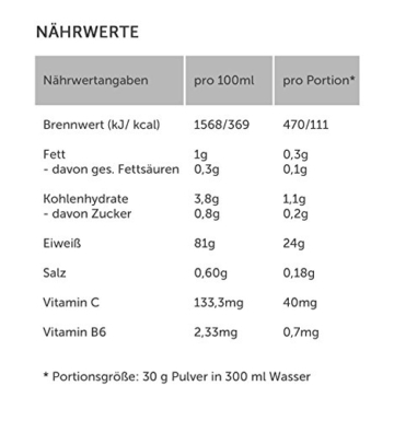PRO Whey Protein Isolate Test 2
