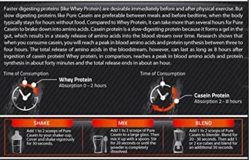 Pure Casein Test 4